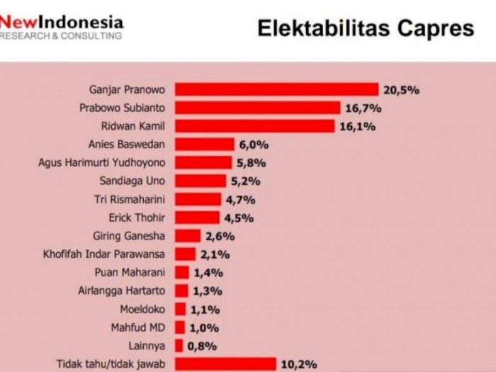 Hasil Survei Sebut Elektabilitas Agus Harimurti-Airlangga Hartanto Ungguli Puan Maharani