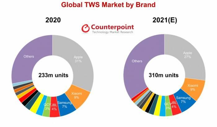 Prediksi perkembangan perangkat TWS di tahun 2021