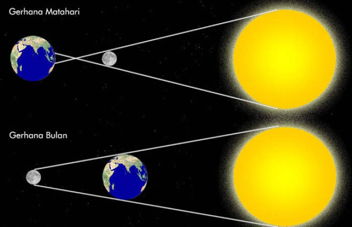 gerhana matahari cincin terjadi jika